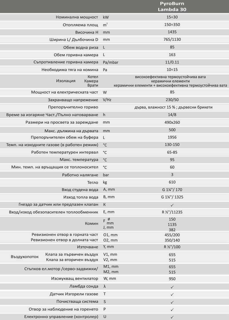 Технически параметри на BURNiT PyroBurn Lambda
